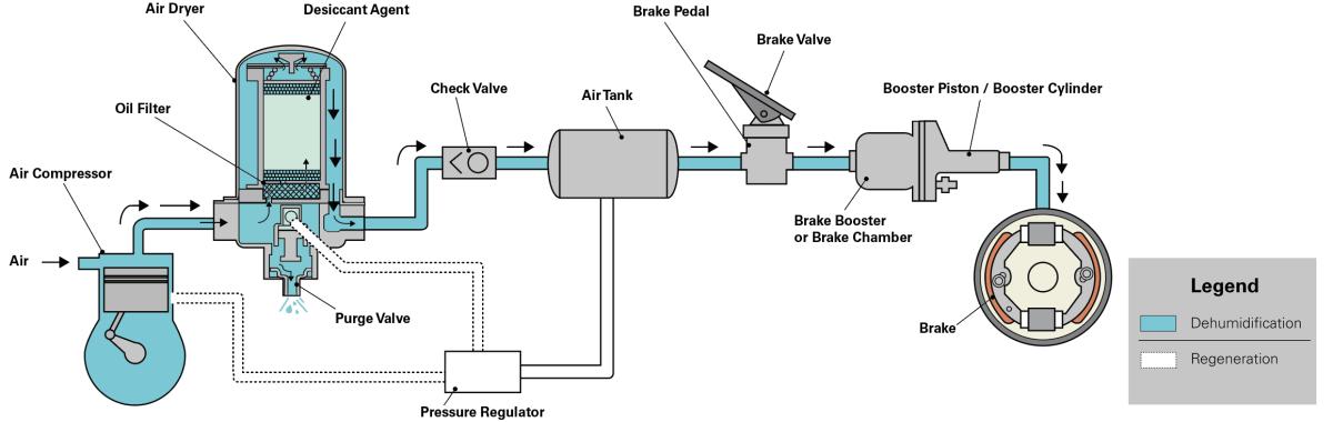 Sistema de frenos de aire volvo